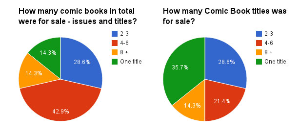 How-many-comic-books-for