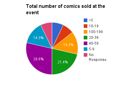 total_numberofcomicssolattheevent